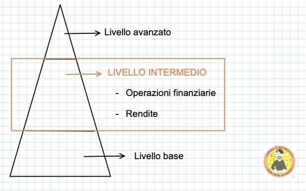 Livello avanzato  LIVELLO INTERMEDIO  Operazioni finanziarie  Rendite  Livello base