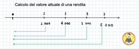 iiii  Calcolo del valore attuale di una rendita  4-000  .ooo  000  0 00  ••••iiiiiiiiiiiiiiiiiiiiiiiii••