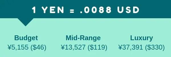 Yen-USD