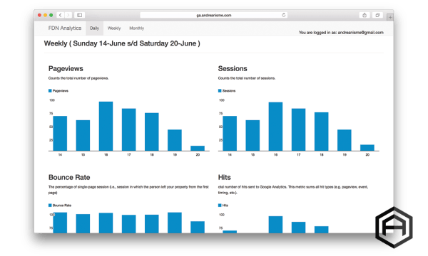 Simple Google Analytics Dashboard