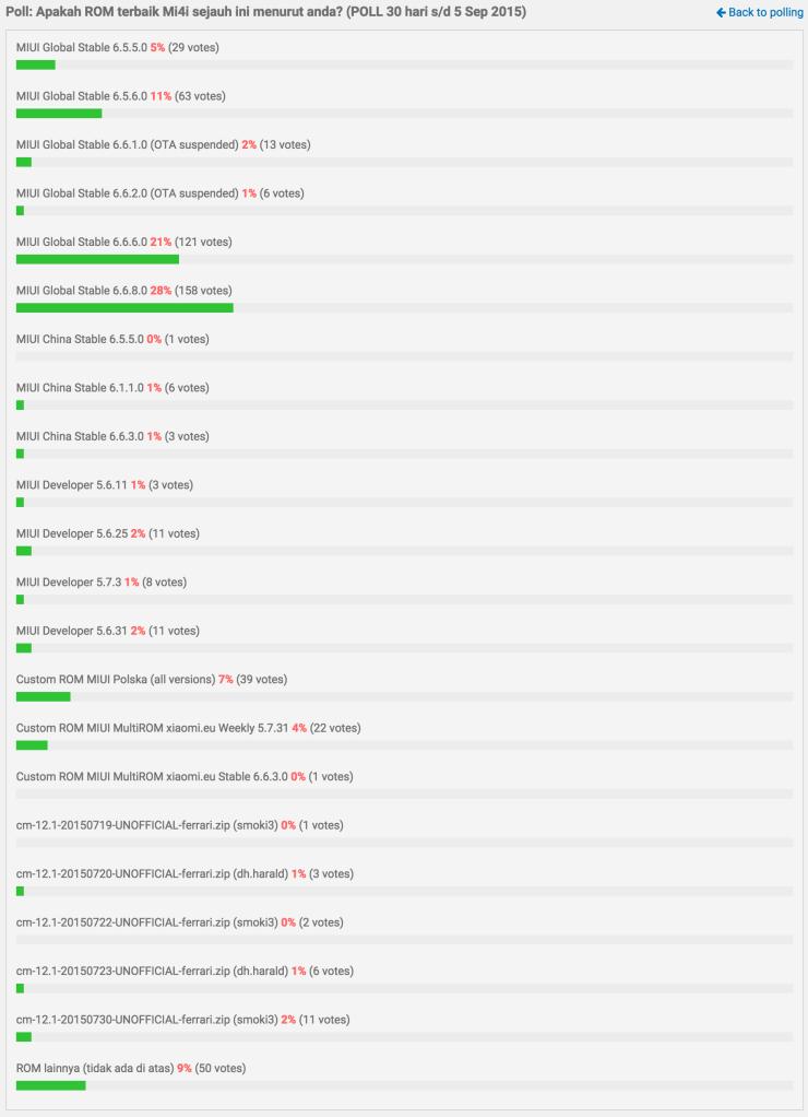 Lihat berapa banyak ROM resmi dan cutom ROM list yang bisa dijalankan oleh XIaomi Mi4i