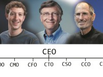 Jajaran Eksekutif Perusahaan CEO, COO, CMO, CFO, CTO, CSO, CCO, dan CKO
