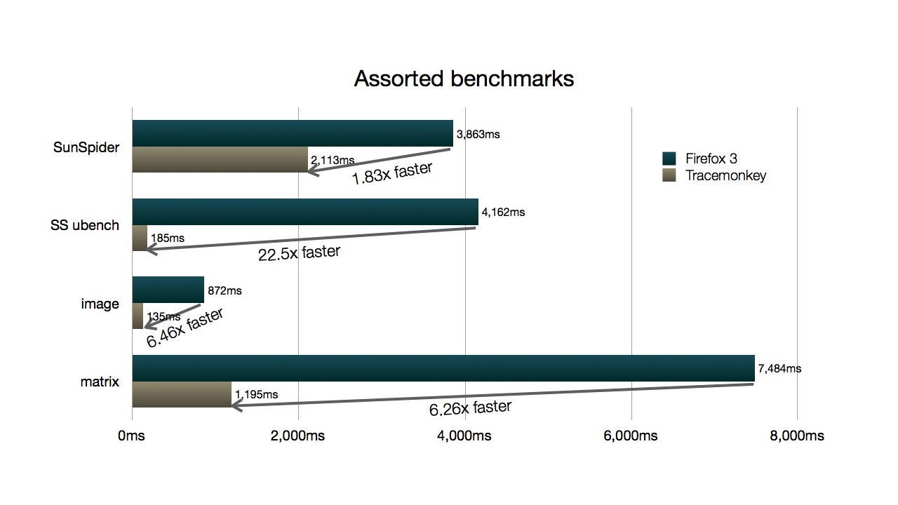 TraceMonkey Performance relative to Firefox 3.0