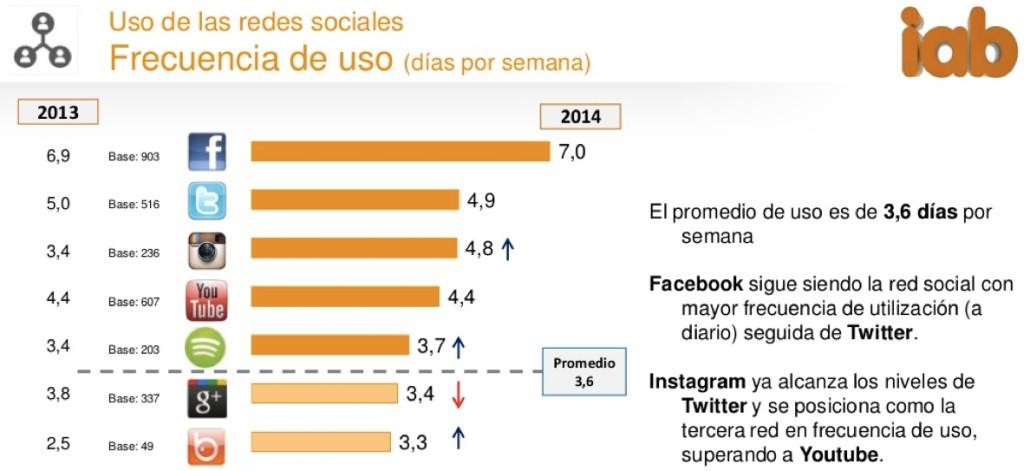 Frecuencia de uso de las redes sociales dias por semana