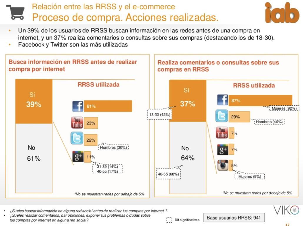 buscas informacion sobre compras en redes sociales - IAB 2015
