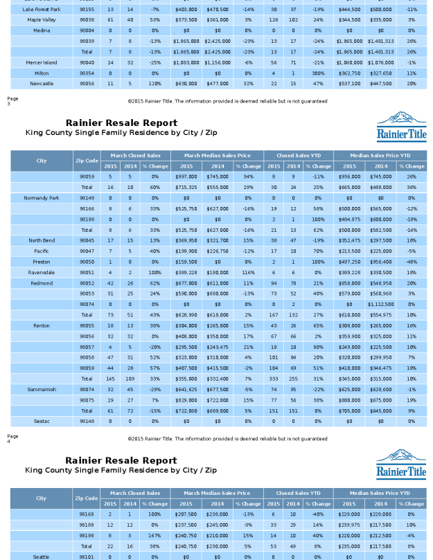 King County Appreciation Rates By Zip Code
