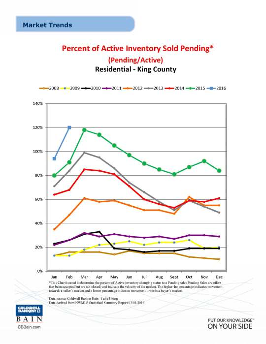 Residential Percent Active Inventory Sold Pending February 2016