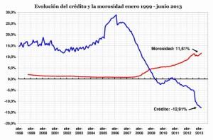 CréditoyMorosidad_junio2013