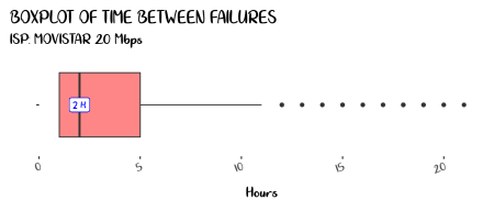 Boxplot of Time Between Failures
