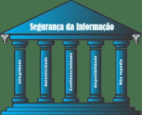 cinco pilares para segurança da informação