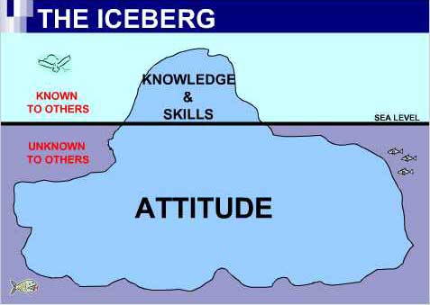 knowledge skills attitude