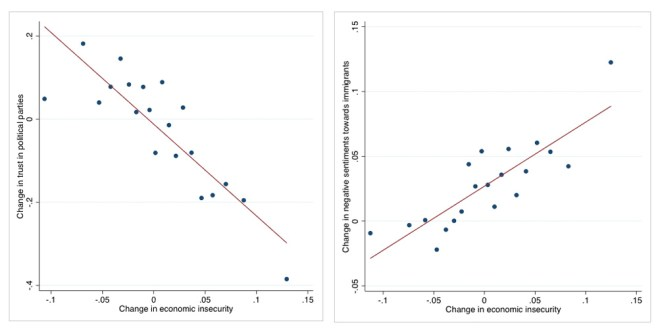 Populism and economic insecurity correlation
