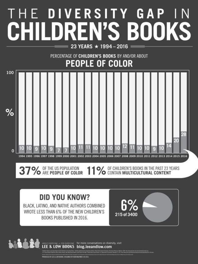 Diversity in children's books infographic