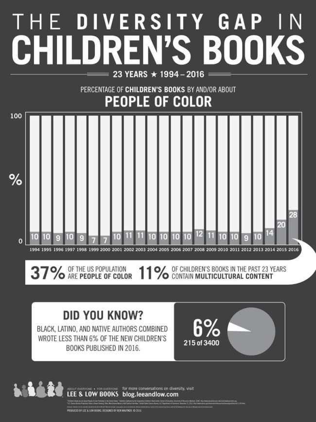 Diversity in children's books infographic