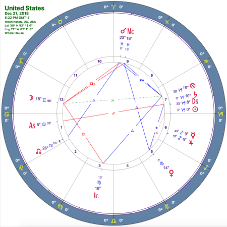 Capricorn Ingress chart
