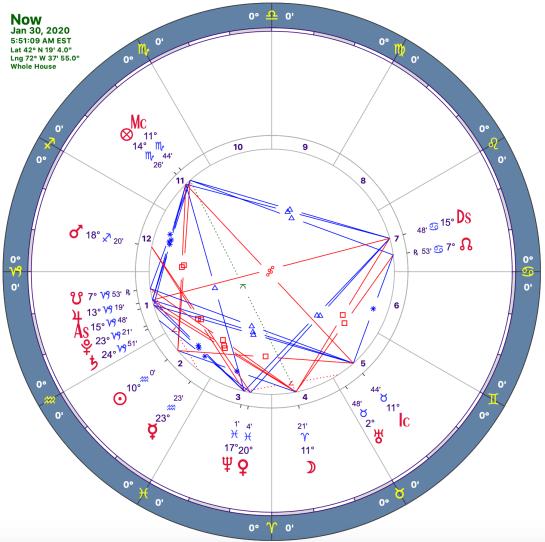 Aquarius II, 2019: Astrology chart for 5:51 am near Lat 42° 19' N, Long 72° 40' W