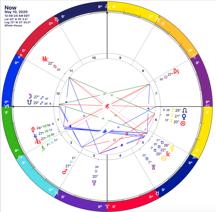 Astrology chart for 10 May 2020, near Lat 42°N, Long72°W.