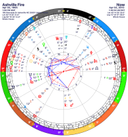 astrology bi-wheel showing the date of a site ruined by fire twice, once in 1995 and again in 2013.