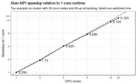 Sebasitan's MPI speedup plot