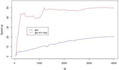 Plot of GPU timing