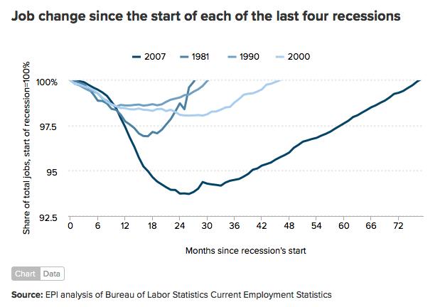 EPI Cumulative Job Losses