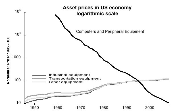 Prices of computing equipment over time
