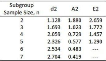 When to use an Xbar R Chart versus Xbar S Chart ?