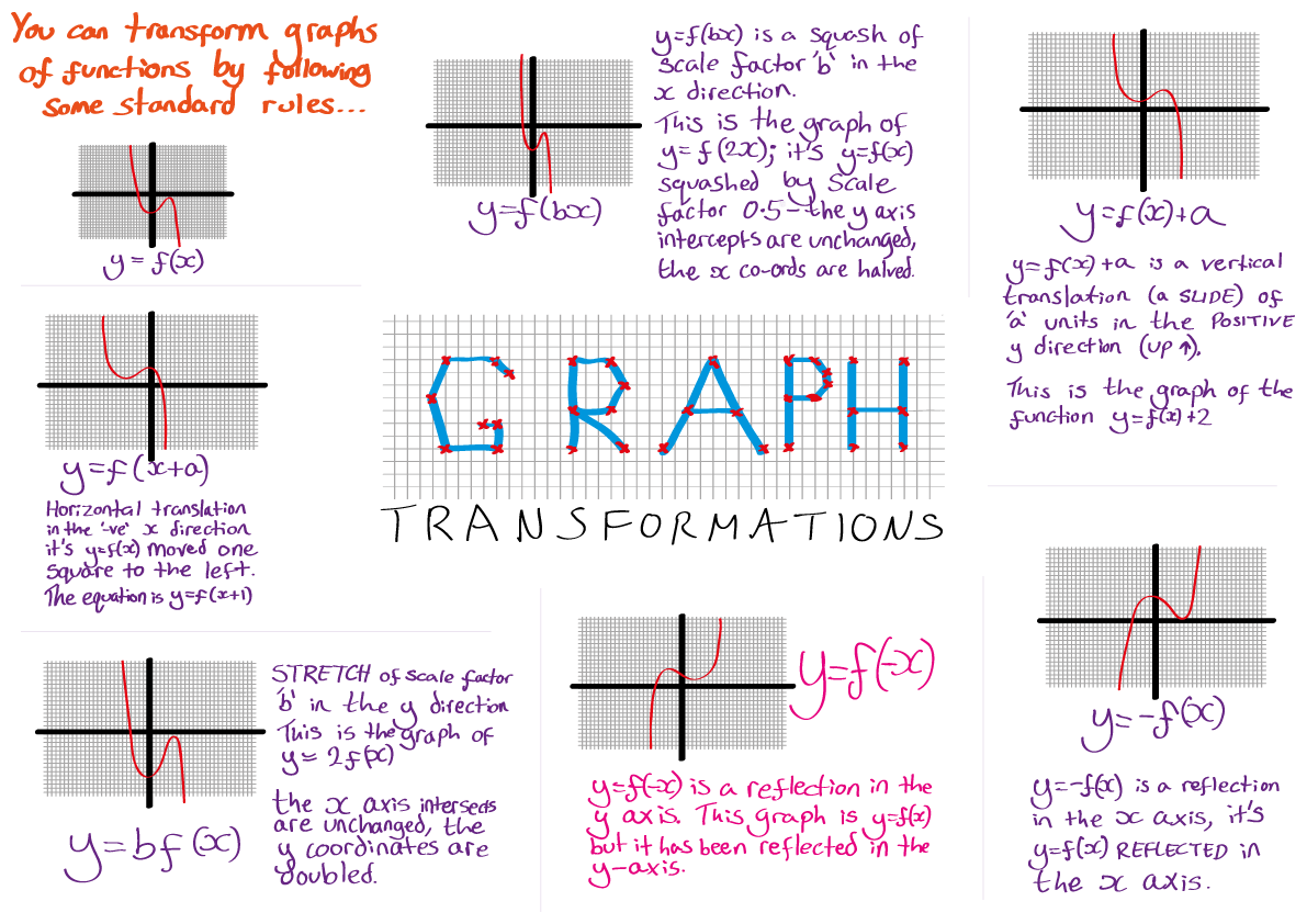 Aqa Maths Unit 3 H Graph Transformations