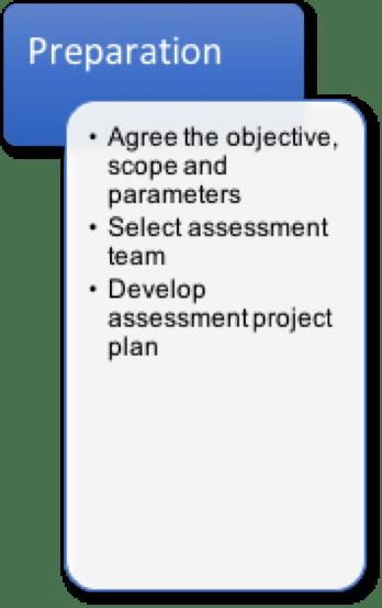 risk assessment process phase 1 Preparation