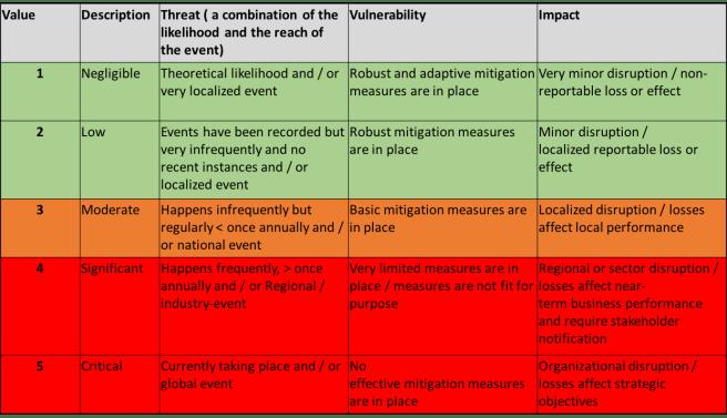 risk assessment grading - example three factor spreadsheet
