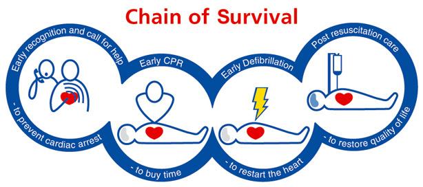 ChainOfSurvival