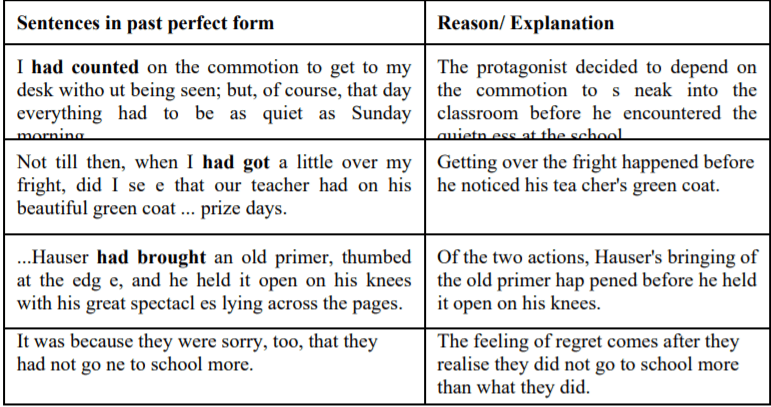 Ncert Solutions For Class 12 English The Last Lesson