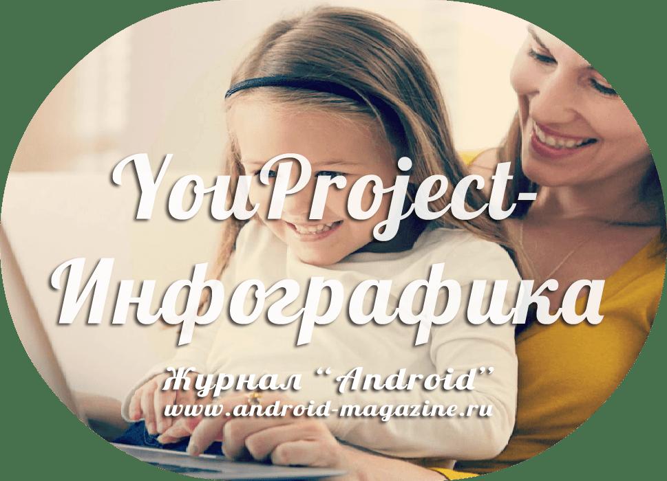YouProject-Инфографика