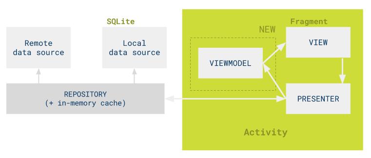 mvp-databinding