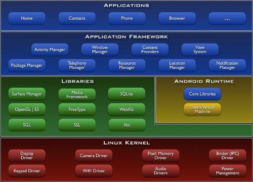 architettura sistema Android