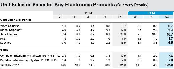Cifras de ventas de Sony® en Q3 del año 2013