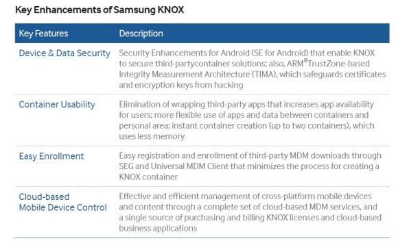 Samsung Knox 2.0 update