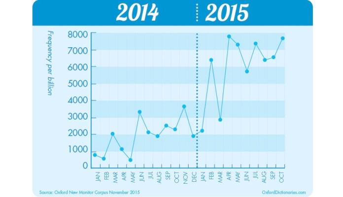 emoji usage frequency 2014 to 2015