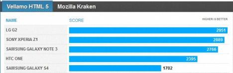 01 rendimiento del Galaxy Note 3