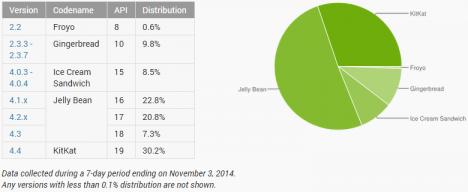 Cifras del Ecosistema Android en Noviembre