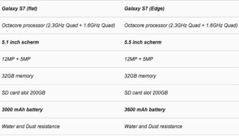 Especificaciones del Samsung Galaxy S7