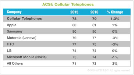 Galaxy Note 5 versus iPhone 6s plus