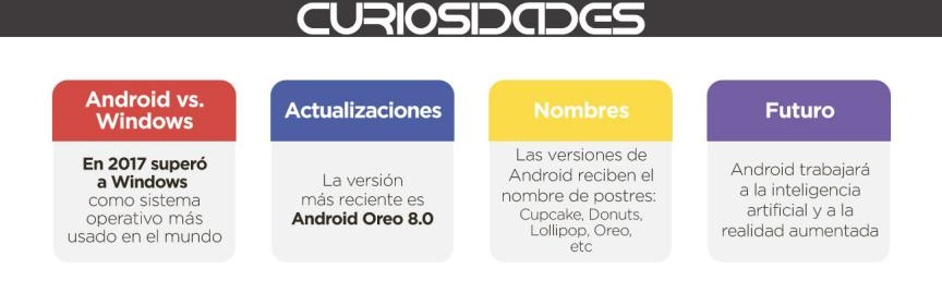 Historia Google Android