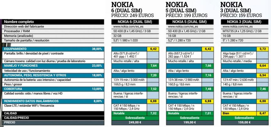 coparativa Modelos Nokia