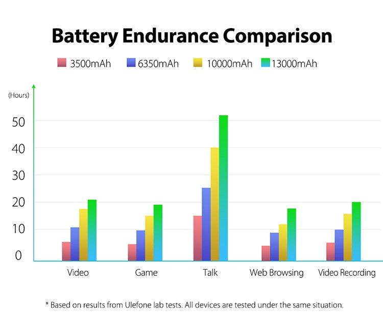 Ulefone Power 5 con bateria de gran poder