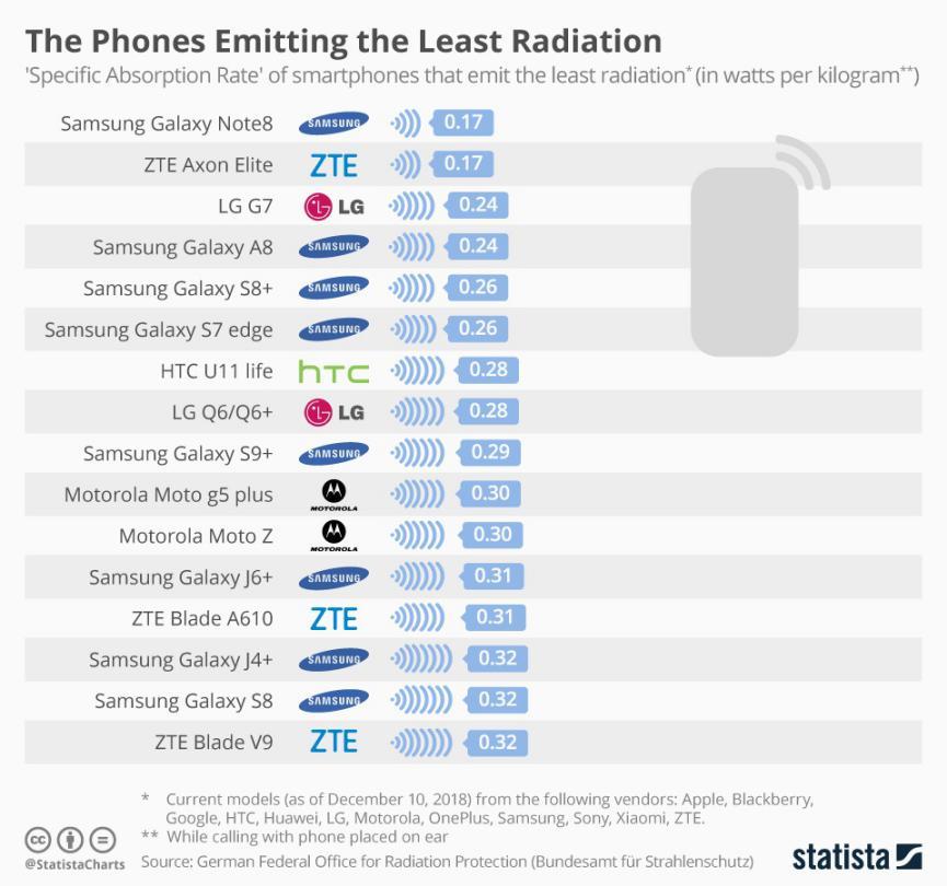 smartphones con indices de radiación