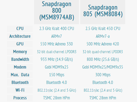 qualcomm-snapdragon-805-vs-800-specs-1