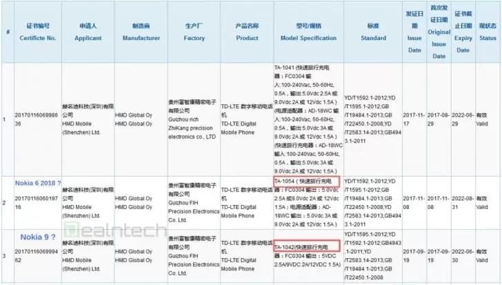 Nokia 9 e Nokia 6 (2018) obtêm certificações 3C, podem ser lançados em janeiro 1