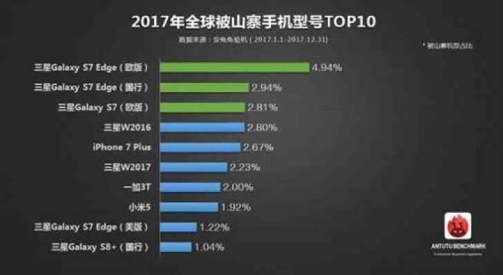 AnTuTu: Samsung é a marca mais copiada por falsos fabricantes de telefones 1