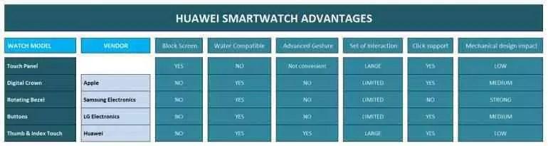 Patente do Huawei Watch 3 mostra o futuro dos wearables 4